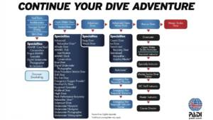 become a dive professional with Explora Madeira